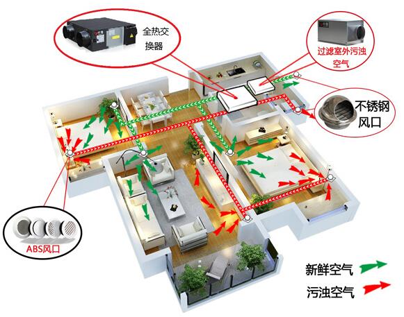 新风系统的分类_惠驰空调电器有限公司